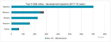 european shopping centre development report new report cushman