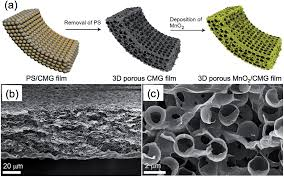 how to write a reaction paper to a film three dimensional graphene materials preparation structures and 2 a schematic illustration of the synthesis process of 3d porous mno2 cmg composite film b low and c high magnification cross section sem images of