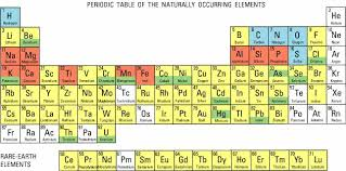 p table of elements figure 9