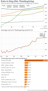 thanksgiving dinner in 2016 more tofu and less turkey marketwatch
