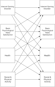 a prospective study of the motivational and health dynamics of