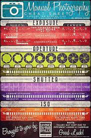 manual camera settings cheat sheet coolguides