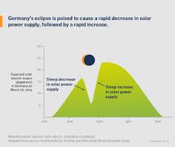 China Eclipses Europe As 2020 The Solar Eclipse In Europe Will Be An Test For Solar Power