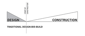 build or remodel your own house construction bids too high architect led design build wikipedia