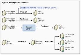asp net web application project deployment overview