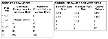 bathroom sink size guide drain waste vent pipe sizes regarding bathroom sink size prepare 20