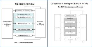 design criteria tmr enterprise risk management in infrastructure john brown miller