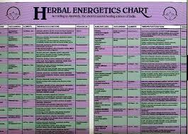 Herb Care Chart Vita Charts Momentum98