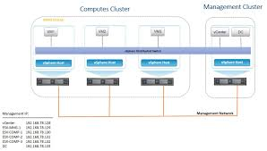 nsx home lab part 1 u2013 route to cloud