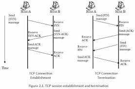 manual connection oriented communication tcp ip mikrotik wiki