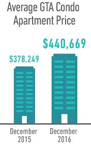 average apartment prices toronto condo market update end of year 2016 condos ca blog