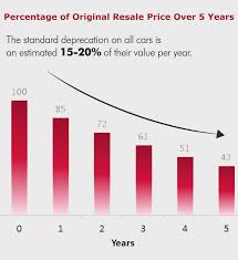 bmw used car values used car dealerships in albany ny depaula chevrolet