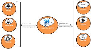 Sap Mdm Jobs In Usa Integrating Erp Business Components Into Sap S 4 Hana Cloud
