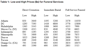 funeral cost how much does a funeral cost more than you think