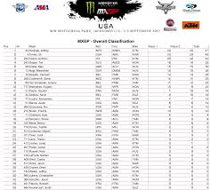 motocross race results motoxaddicts race results 2017 mxgp of usa usgp