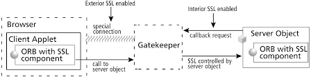 visibroker for java 4 5 gatekeeper guide gatekeeper