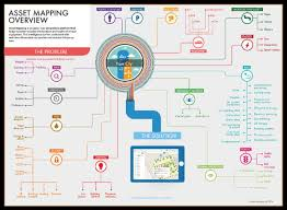 asset mapping meet our customers asset mapping innovate uk