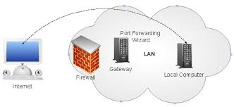 auto port forward easy port forwarding and managing router with upnp codeproject
