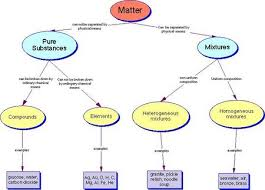 powerschool learning introduction to chemistry ch 22 mixtures