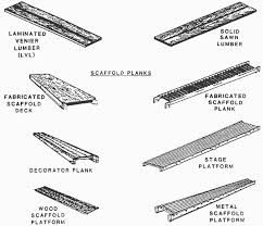 safety standards for scaffolds used in the construction industry