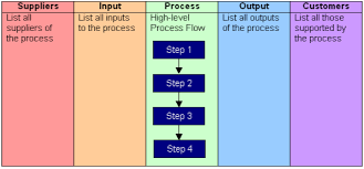 Confirm Your Scope With Sipoc Diagrams Continuous Improvement Blog Sipoc Template