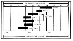 Gravity Table Fm 10 67 1 Appendix I