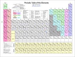printable periodic table for 6th grade download a printable periodic table of elements with names atomic