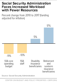 more cuts to social security administration funding would further