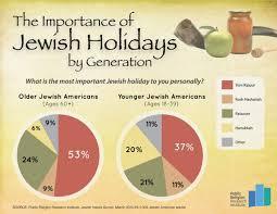 yom jippur passover overtakes yom kippur as most meaningful