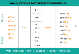 simple present tense yes no questions exercises