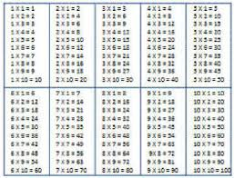 free worksheets printable times tables sheets free math