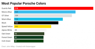 what is the most popular color for a kitchen cabinet what is the most popular color for a porsche autowereld