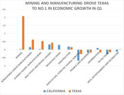 texas booms 3 9 as california flatlines 0 1 mining