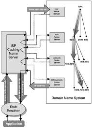 Domain Naming System Dns Tech by 3 The Domain Name System Current State Signposts In Cyberspace