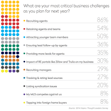 top concerns and challenges for agents brokers in 2015 report
