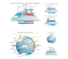 Design B Om El Bureau Of Meteorology Infographics Cool Planet Design