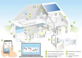 Smart House Ideas Architecture Das System Architecture Home Design Ideas
