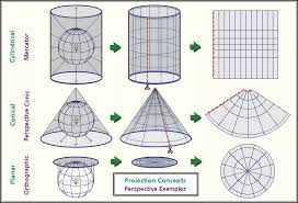 what is a map projection what are map projections