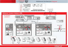 network design for home oracle database 11g architecture diagram with explanation interior