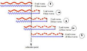Blue Light Wavelength High Chemistry The Dual Nature Of Light Wikibooks Open