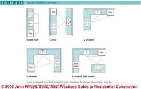 12x12 Bedroom Furniture Layout by 12x12 Bedroom Furniture Layout 10ft X 10ft Bedroom Size Two 10 X