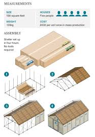 ikea flat pack house freakin brilliant ikea creates a flat pack shelter for use in
