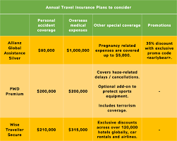 compare travel insurance images When you should upgrade your travel insurance plan gobear singapore png