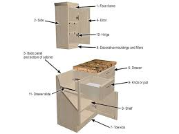 parts of kitchen cabinets cabinet drawer parts know the parts of your kitchen cabinet kabinart ghana