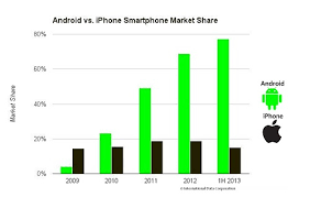 iphone vs android sales apple s iphone strategy focuses on competing with android