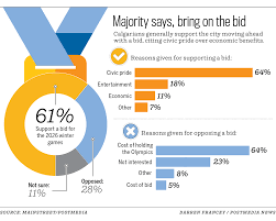 How Many Rings In Olympic Flag Calgary 2026 Olympics Bid A Good Idea According To Poll