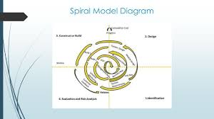 software process modelling ppt video online download