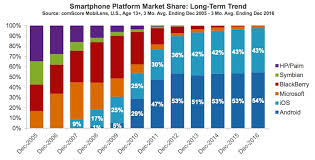 apple vs android sales iphone ownership reaches all time high in united states mac rumors