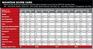 sle report card this is west report 09 mountain rankings american snowmobiler magazine