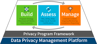 Privacy by Privacy Compliance U2013 Platform Consulting Certifications Trustarc